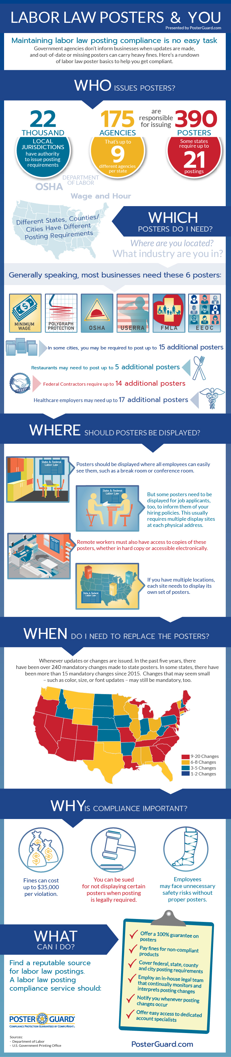 Infographic: Labor Law Posters and You